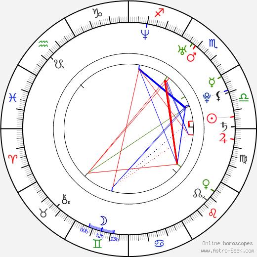 Dušan Vitázek birth chart, Dušan Vitázek astro natal horoscope, astrology