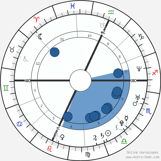 Elio Germano wikipedia, horoscope, astrology, instagram