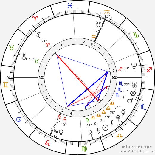 Elio Germano birth chart, biography, wikipedia 2019, 2020