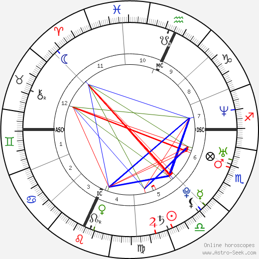 Элио Джермано Elio Germano день рождения гороскоп, Elio Germano Натальная карта онлайн