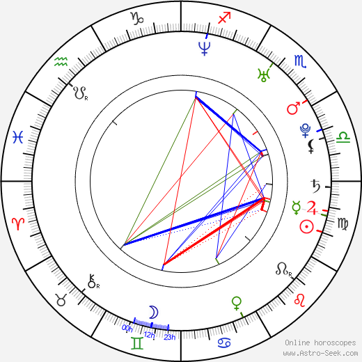 Friedrich Böhm birth chart, Friedrich Böhm astro natal horoscope, astrology