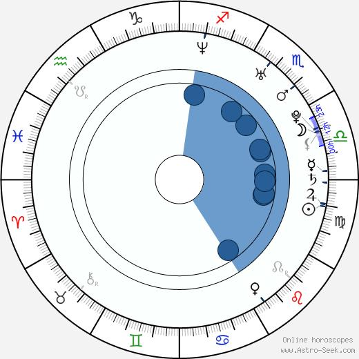 Hiroyuki Sawano wikipedia, horoscope, astrology, instagram
