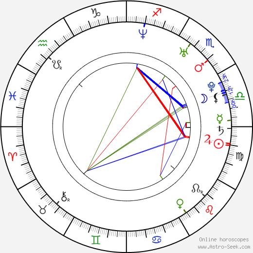 Hiroyuki Sawano astro natal birth chart, Hiroyuki Sawano horoscope, astrology