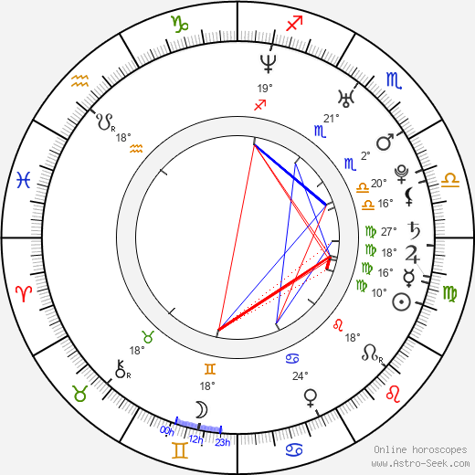 Ján Ruman birth chart, biography, wikipedia 2018, 2019