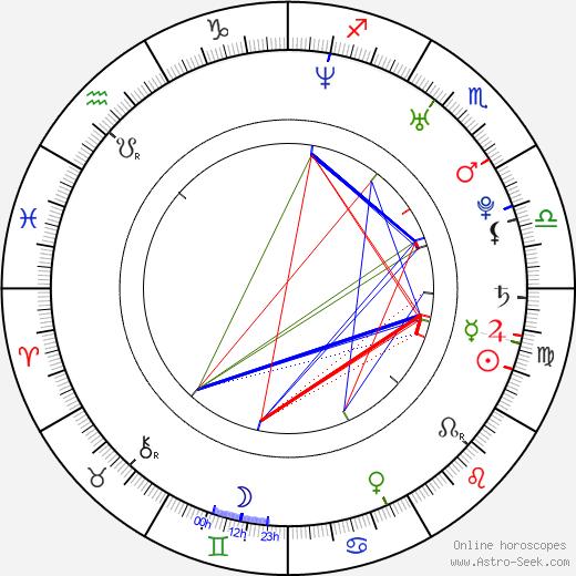 Ján Ruman birth chart, Ján Ruman astro natal horoscope, astrology
