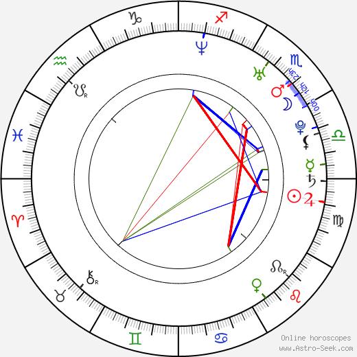 Jason Cook день рождения гороскоп, Jason Cook Натальная карта онлайн