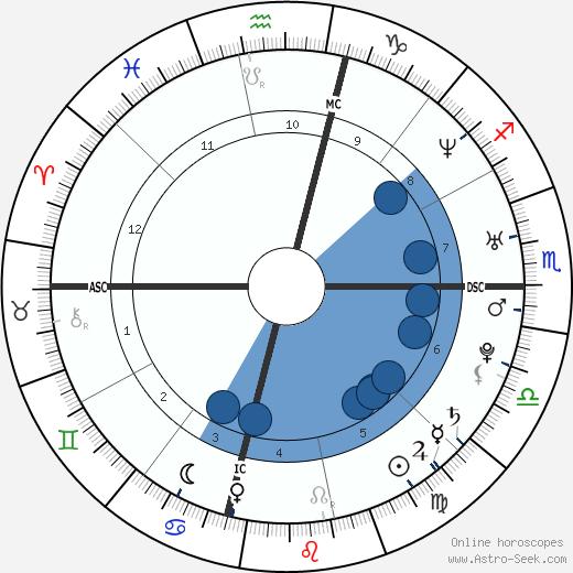 Jennie Finch wikipedia, horoscope, astrology, instagram