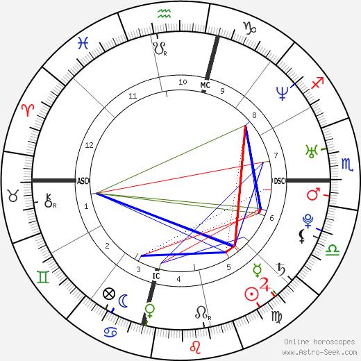 Дженни Финч Jennie Finch день рождения гороскоп, Jennie Finch Натальная карта онлайн