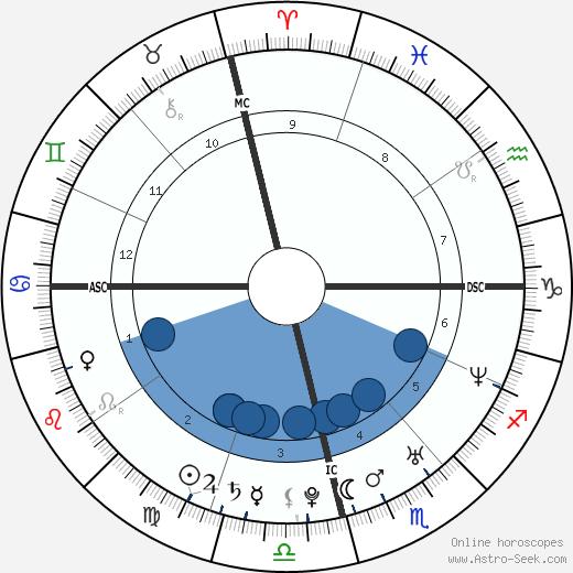Jessica Canoletti wikipedia, horoscope, astrology, instagram