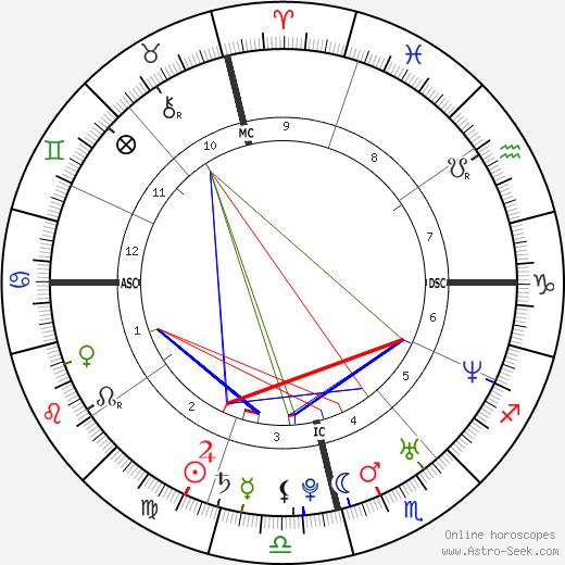 Jessica Canoletti день рождения гороскоп, Jessica Canoletti Натальная карта онлайн