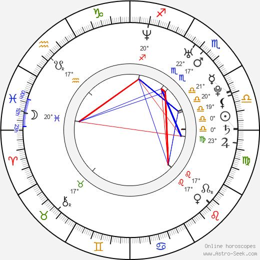 Julius Ceazher birth chart, biography, wikipedia 2020, 2021
