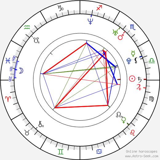 Julius Ceazher birth chart, Julius Ceazher astro natal horoscope, astrology