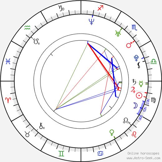 Kadri Kõusaar astro natal birth chart, Kadri Kõusaar horoscope, astrology