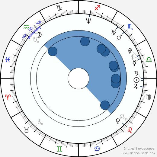 Kareena Kapoor wikipedia, horoscope, astrology, instagram