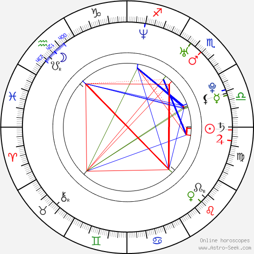 Kareena Kapoor astro natal birth chart, Kareena Kapoor horoscope, astrology