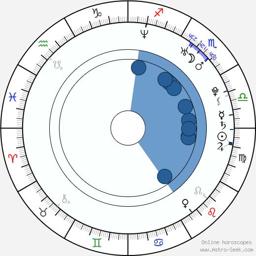 Lena Kristin Ellingsen wikipedia, horoscope, astrology, instagram