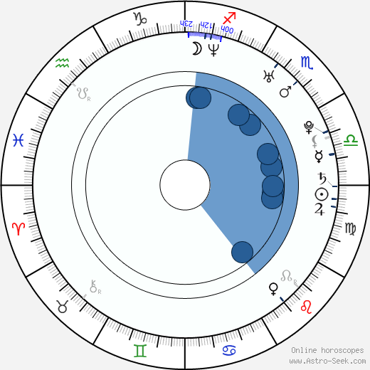 Lubomir Levitski wikipedia, horoscope, astrology, instagram