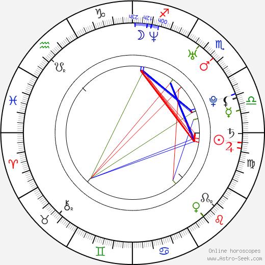 Lubomir Levitski tema natale, oroscopo, Lubomir Levitski oroscopi gratuiti, astrologia