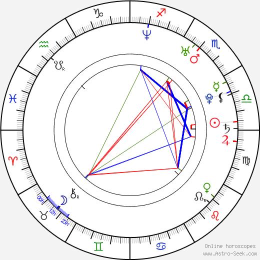 Marc Furmie tema natale, oroscopo, Marc Furmie oroscopi gratuiti, astrologia