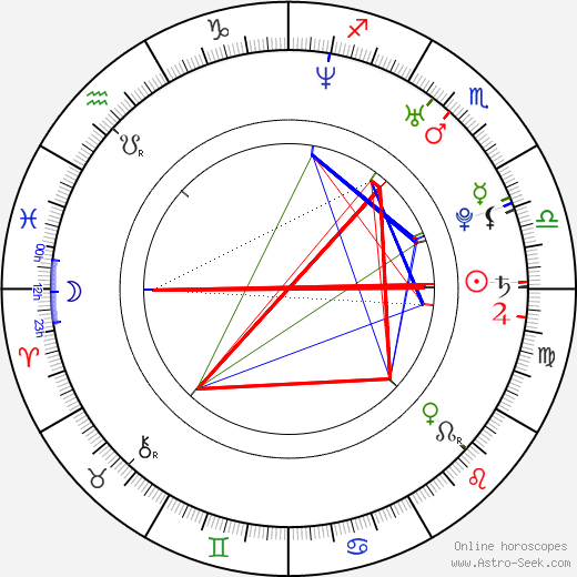 Marc Gruninger birth chart, Marc Gruninger astro natal horoscope, astrology
