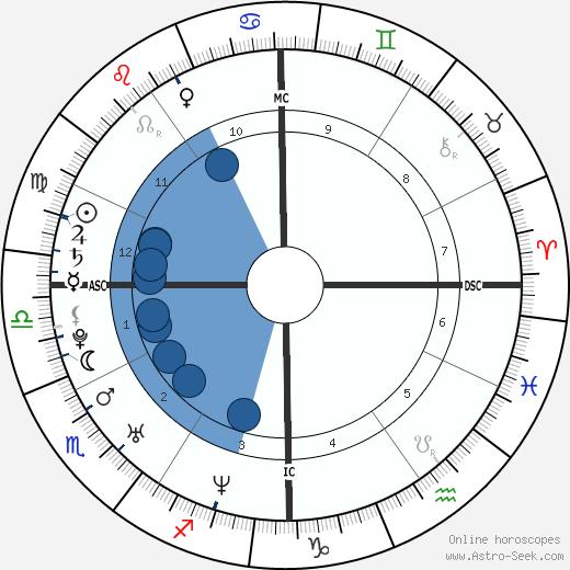 Maria Anne Richards wikipedia, horoscope, astrology, instagram