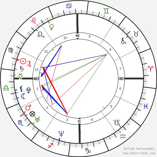 Maria Anne Richards день рождения гороскоп, Maria Anne Richards Натальная карта онлайн