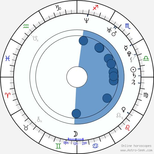 Martina Hingis wikipedia, horoscope, astrology, instagram