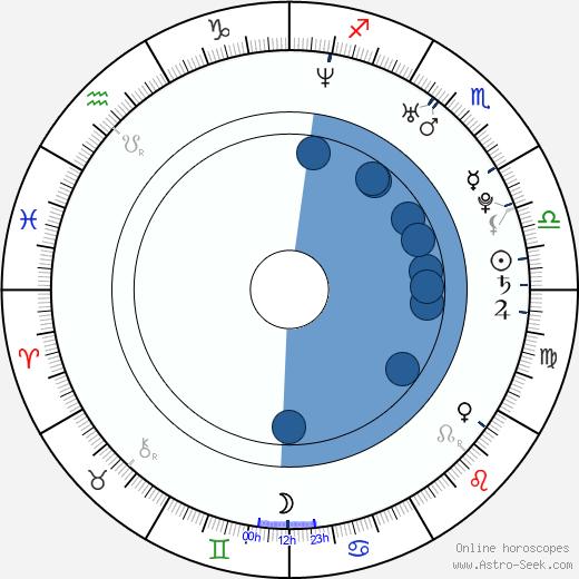 Máté Haumann wikipedia, horoscope, astrology, instagram
