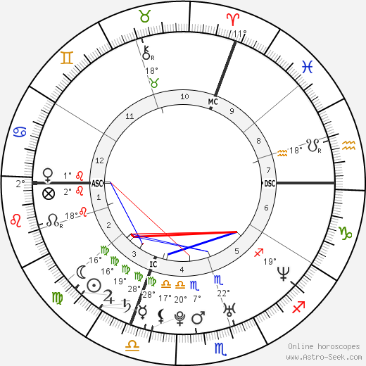 Michelle Williams birth chart, biography, wikipedia 2018, 2019