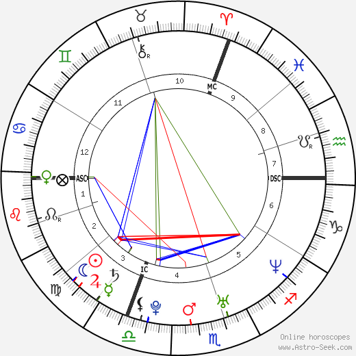 Michelle Williams astro natal birth chart, Michelle Williams horoscope, astrology