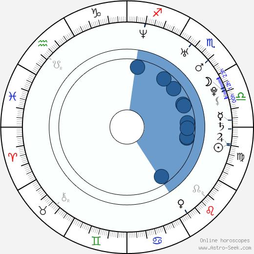 Nicoleta Luciu wikipedia, horoscope, astrology, instagram