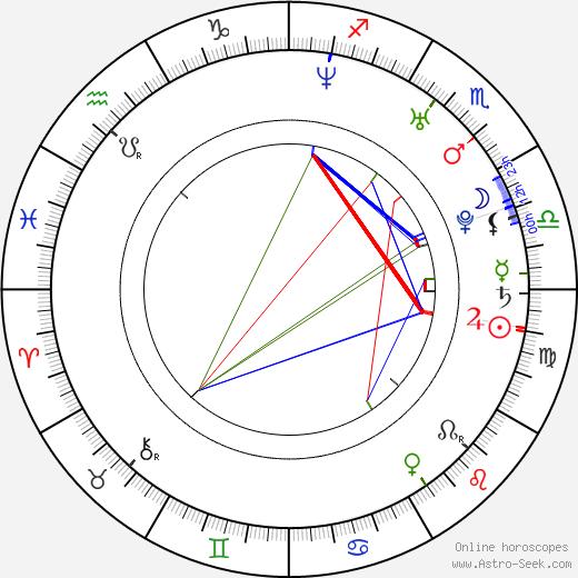 Nicoleta Luciu день рождения гороскоп, Nicoleta Luciu Натальная карта онлайн