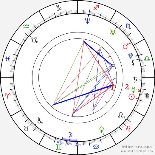 Noah Jacobs birth chart, Noah Jacobs astro natal horoscope, astrology