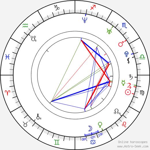 Olga Dykhovichnaya день рождения гороскоп, Olga Dykhovichnaya Натальная карта онлайн