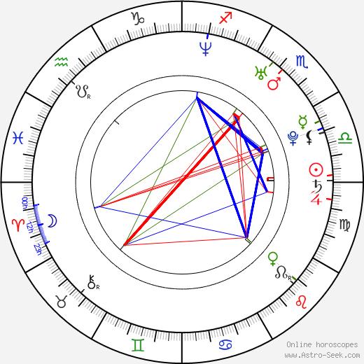 Olivia Molina birth chart, Olivia Molina astro natal horoscope, astrology