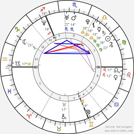 Pablo Caesar birth chart, biography, wikipedia 2019, 2020