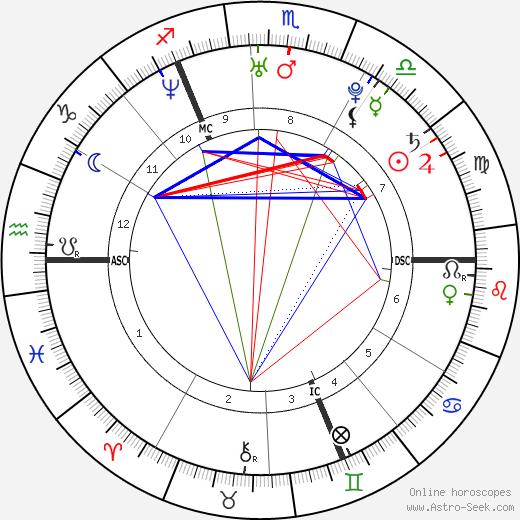 Pablo Caesar astro natal birth chart, Pablo Caesar horoscope, astrology