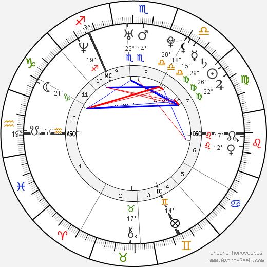 Pierre Caesar birth chart, biography, wikipedia 2018, 2019