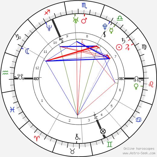 Pierre Caesar astro natal birth chart, Pierre Caesar horoscope, astrology