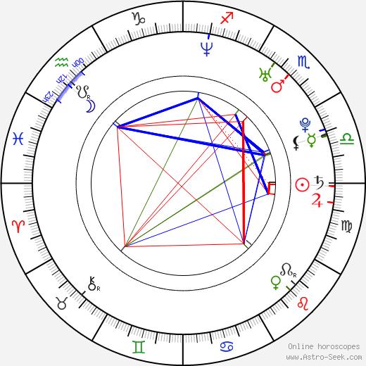 Robert Hoffman astro natal birth chart, Robert Hoffman horoscope, astrology