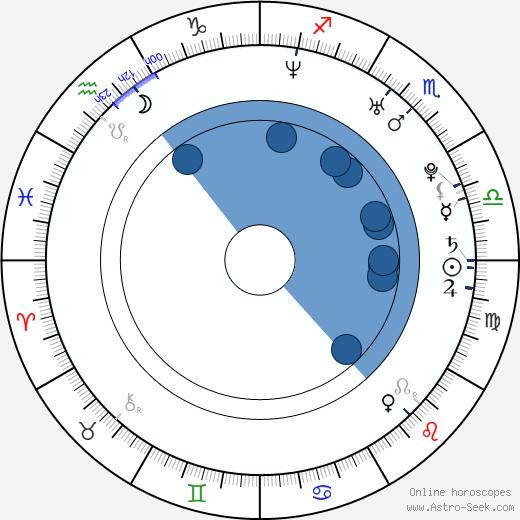 Ryan Donowho wikipedia, horoscope, astrology, instagram
