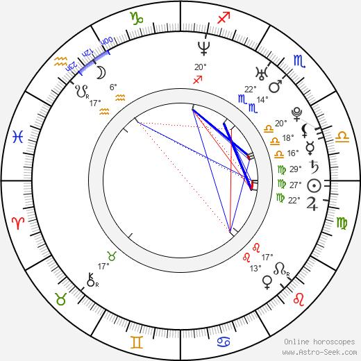 Ryan Donowho birth chart, biography, wikipedia 2019, 2020