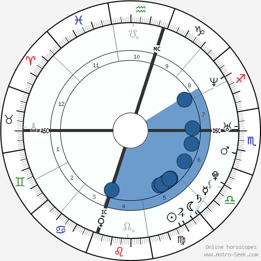 Todd Coffey wikipedia, horoscope, astrology, instagram