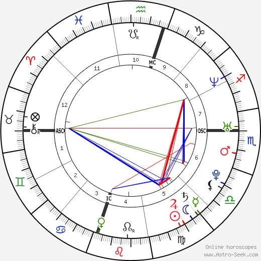 Todd Coffey tema natale, oroscopo, Todd Coffey oroscopi gratuiti, astrologia