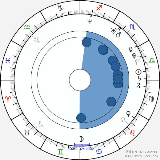 Toni Trucks wikipedia, horoscope, astrology, instagram