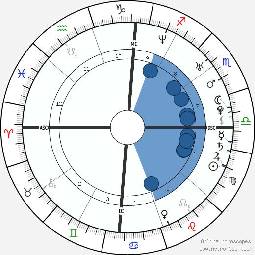 Yao Ming wikipedia, horoscope, astrology, instagram
