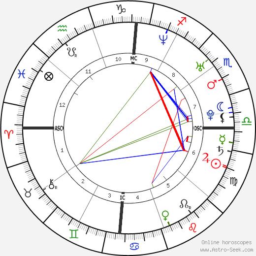 Yao Ming tema natale, oroscopo, Yao Ming oroscopi gratuiti, astrologia