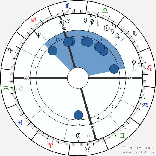 Yaser Esam Hamdi wikipedia, horoscope, astrology, instagram