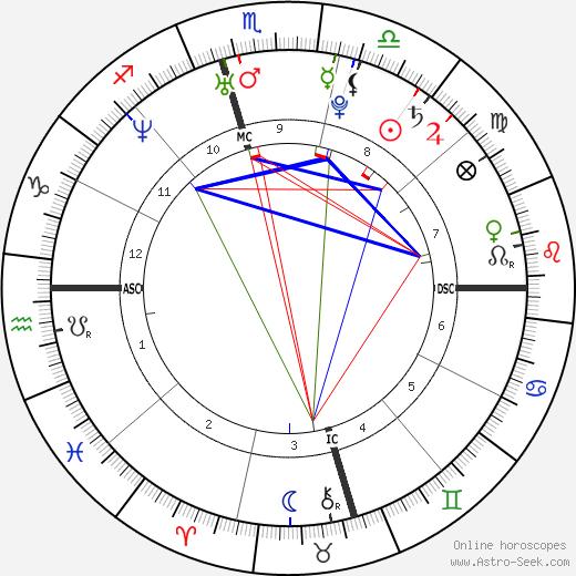 Yaser Esam Hamdi день рождения гороскоп, Yaser Esam Hamdi Натальная карта онлайн