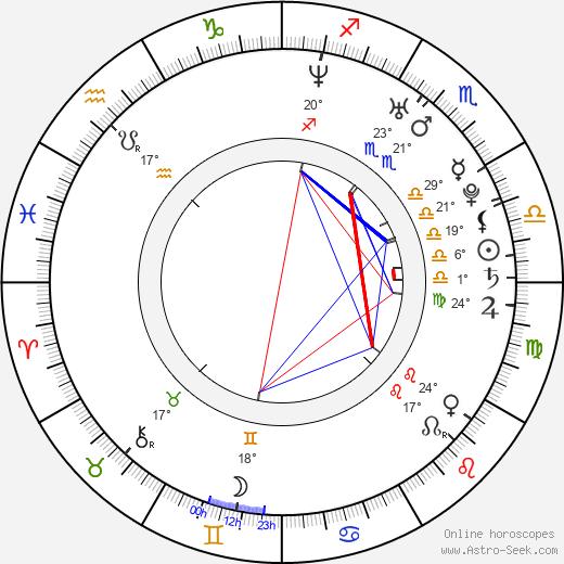 Zachary Levi birth chart, biography, wikipedia 2020, 2021